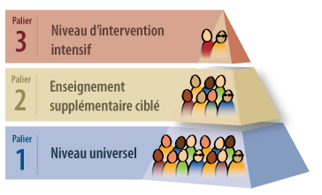 Pyramide d'intervention